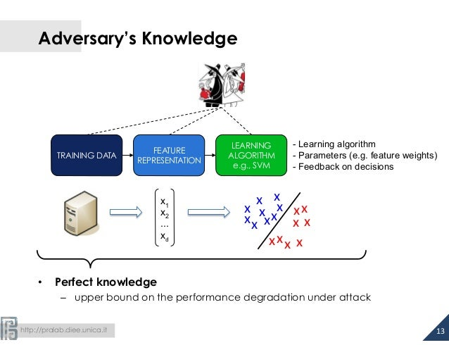 Adversary's Knowledge  TRAINING DATA  • Perfect knowledge  - Learning algorithm  - Parameters (e.g. feature weights)  - Fe...