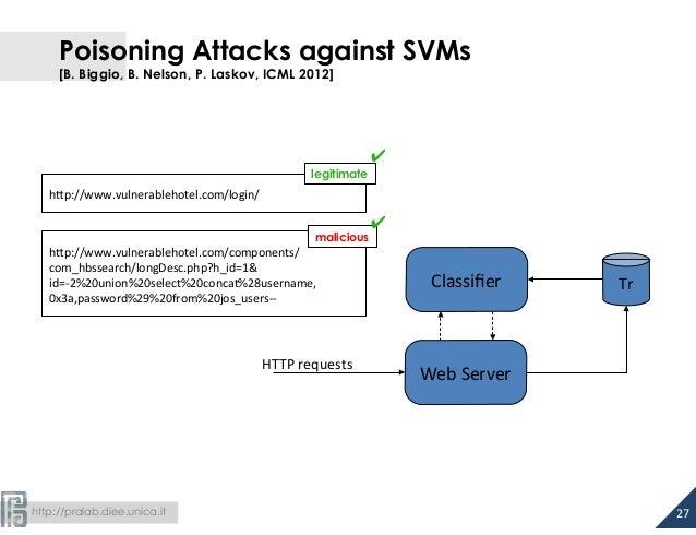 Poisoning Attacks against SVMs  [B. Biggio, B. Nelson, P. Laskov, ICML 2012]  malicious  h#p://www.vulnerablehotel.com/com...