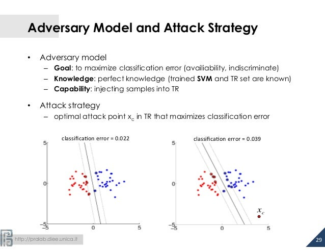 Adversary Model and Attack Strategy  • Adversary model  – Goal: to maximize classification error (availiability, indiscrim...