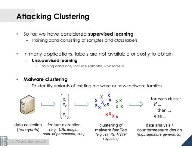 Attacking Clustering  • So far, we have considered supervised learning  – Training data consisting of samples and class la...