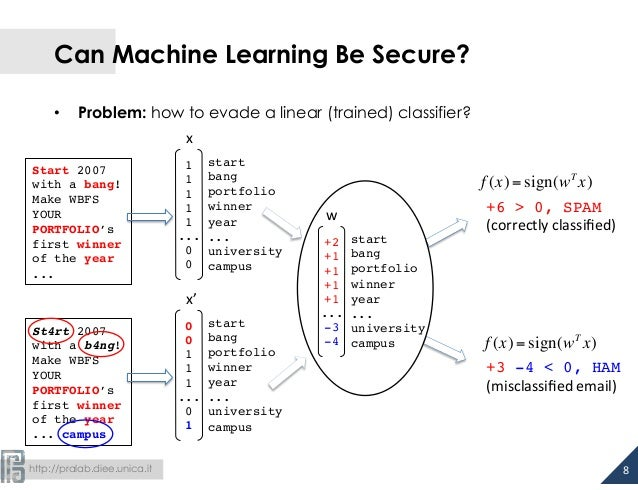 Can Machine Learning Be Secure?  • Problem: how to evade a linear (trained) classifier?  Start 2007  with a bang!  Make WB...