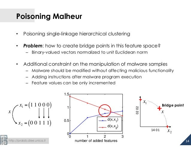 Poisoning Malheur  • Poisoning single-linkage hierarchical clustering  • Problem: how to create bridge points in this feat...