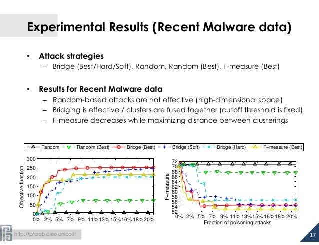 Experimental Results (Recent Malware data)  • Attack strategies  – Bridge (Best/Hard/Soft), Random, Random (Best), F-measu...