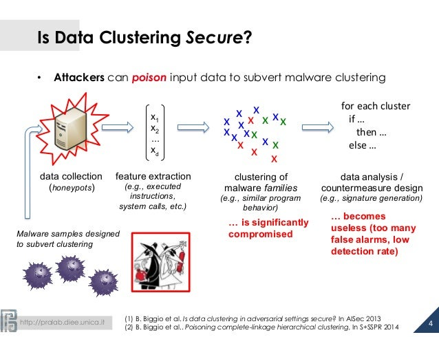 Is Data Clustering Secure?  • Attackers can poison input data to subvert malware clustering  http://pralab.diee.unica.it  ...