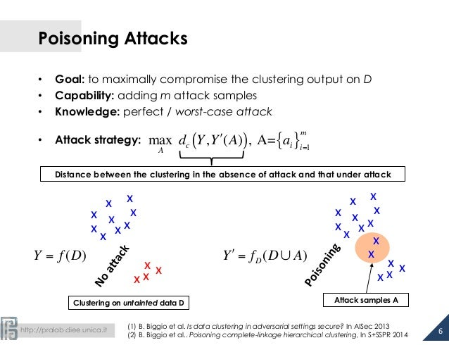 Poisoning Attacks  • Goal: to maximally compromise the clustering output on D  • Capability: adding m attack samples  • Kn...