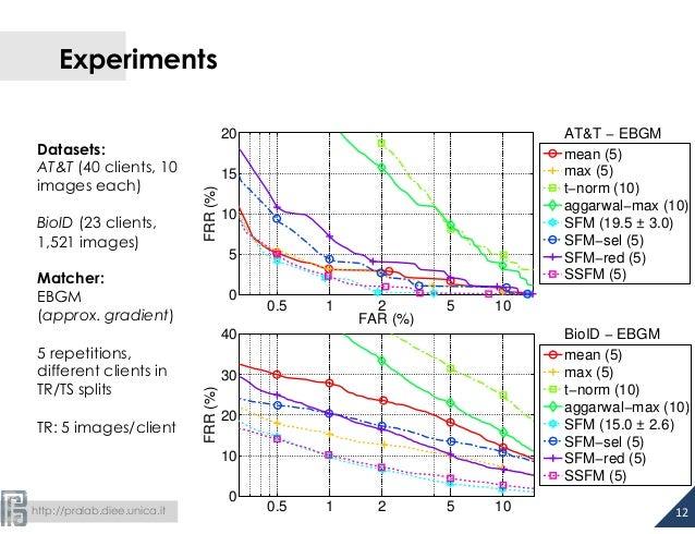 http://pralab.diee.unica.it Experiments 12  0.5 1 2 5 10 0 10 20 30 40 BioID − EBGM FAR (%) FRR(%) mean (5) max (5) t−...