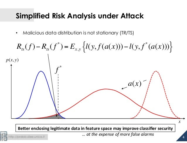 http://pralab.diee.unica.it a(x) Simplified Risk Analysis under Attack • Malicious data distribution is not stationary ...
