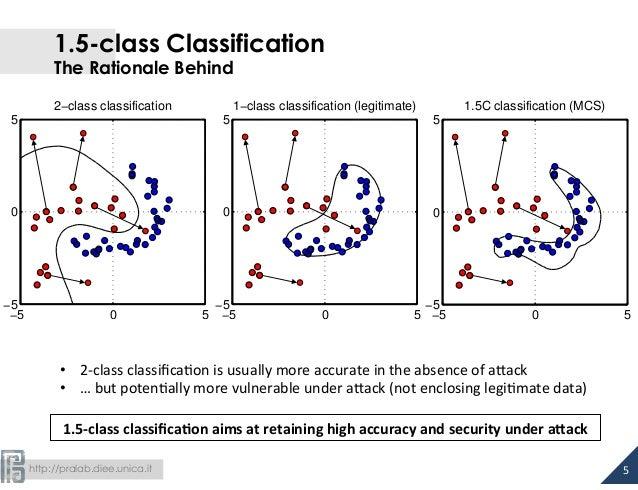 http://pralab.diee.unica.it 1.5-class Classification The Rationale Behind 5   2−class classification −5 0 5 −5 0 5 1−c...