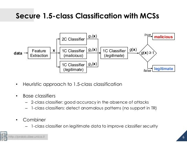 http://pralab.diee.unica.it Secure 1.5-class Classification with MCSs • Heuristic approach to 1.5-class classification ...