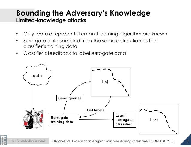 http://pralab.diee.unica.it Bounding the Adversary's Knowledge Limited-knowledge attacks • Only feature representation ...