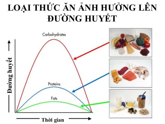ĂN CHAY Ngũ cốc= 6 phần Rau (vegetables)= 4 phần Trái cây= 2 phần Chất béo (dầu)= 2 phần Legumes(đậu), hột, thực phẩm gia...