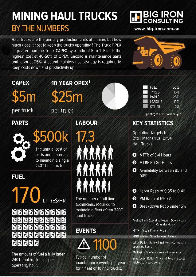 big iron consulting mobile mining haul truck infographic. Black Bedroom Furniture Sets. Home Design Ideas