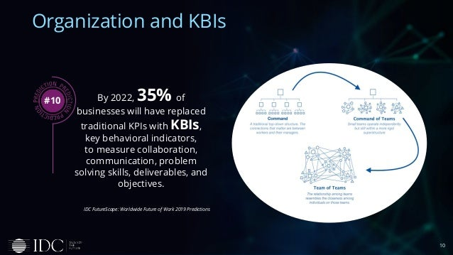 10 Organization and KBIs By 2022, 35% of businesses will have replaced traditional KPIs with KBIs, key behavioral indicato...
