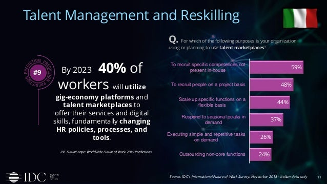 11 Talent Management and Reskilling By 2023 40% of workers will utilize gig-economy platforms and talent marketplaces to o...