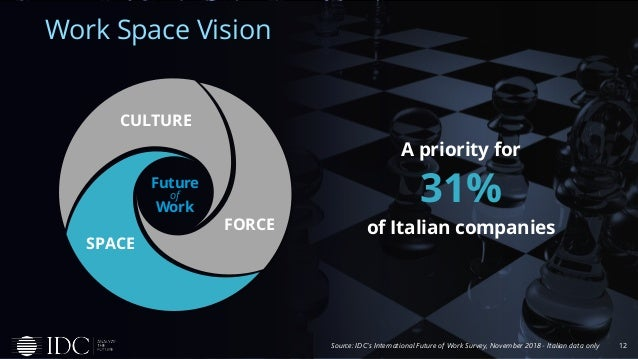 12 Work Space Vision Source: IDC's International Future of Work Survey, November 2018 - Italian data only A priority for 3...