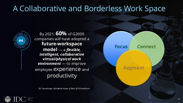13 A Collaborative and Borderless Work Space By 2021, 60% of G2000 companies will have adopted a future-workspace model — ...
