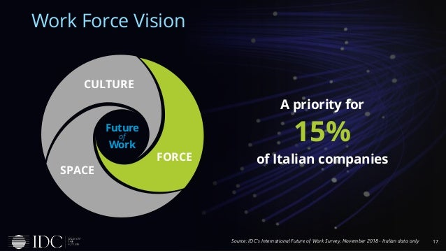 17 Work Force Vision Source: IDC's International Future of Work Survey, November 2018 - Italian data only A priority for 1...