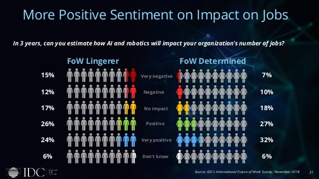 Very negative Negative No impact Positive Very positive FoW DeterminedFoW Lingerer 21 More Positive Sentiment on Impact on...