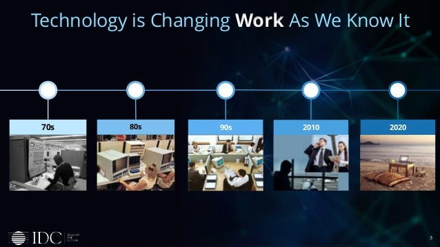 3 Technology is Changing Work As We Know It 90s 2020201080s70s