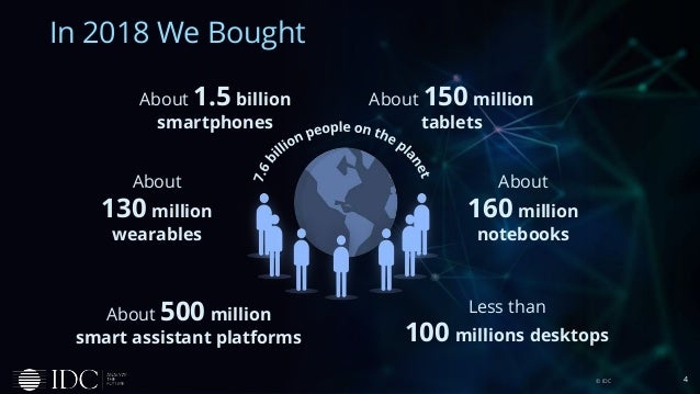 In 2018 We Bought 4© IDC About 1.5 billion smartphones About 500 million smart assistant platforms About 150 million table...