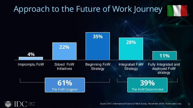 6 Approach to the Future of Work Journey 4% 22% 35% 28% 11% Impromptu FoW Siloed FoW Initiatives Beginning FoW Strategy In...