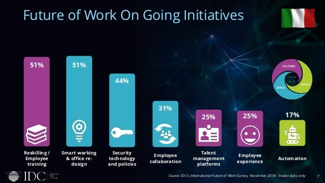 7 Future of Work On Going Initiatives Source: IDC's International Future of Work Survey, November 2018 - Italian data only...