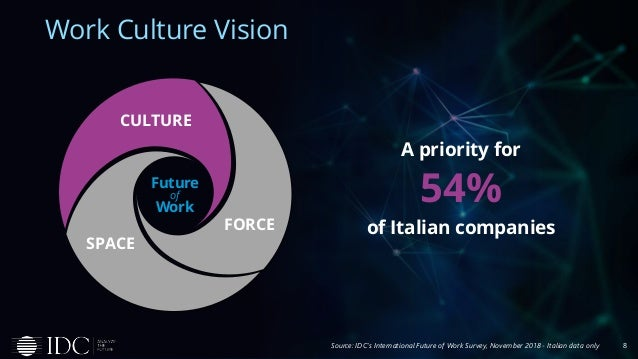 Work Culture Vision 8 A priority for 54% of Italian companies Source: IDC's International Future of Work Survey, November ...