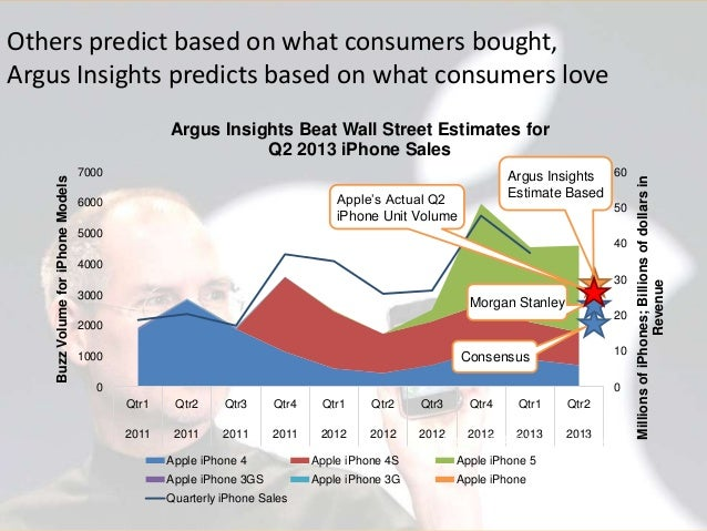 Others predict based on what consumers bought, Argus Insights predicts based on what consumers love  7000  Argus Insights ...