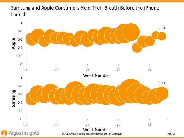 Samsung and Apple Consumers Held Their Breath Before the iPhone Launch 1 0.68  Apple  0.8 0.6 0.4 0.2 0 14  19  24  29  34...