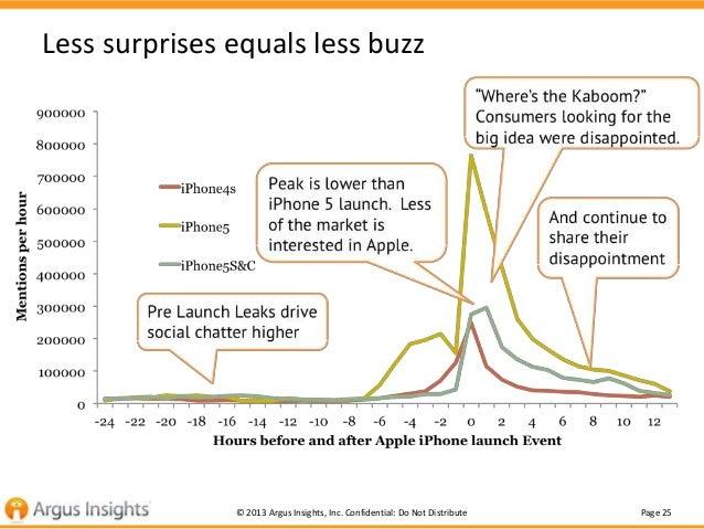Less surprises equals less buzz  © 2013 Argus Insights, Inc. Confidential: Do Not Distribute  Page 25