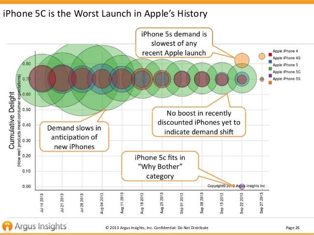 iPhone 5C is the Worst Launch in Apple's History  © 2013 Argus Insights, Inc. Confidential: Do Not Distribute  Page 26