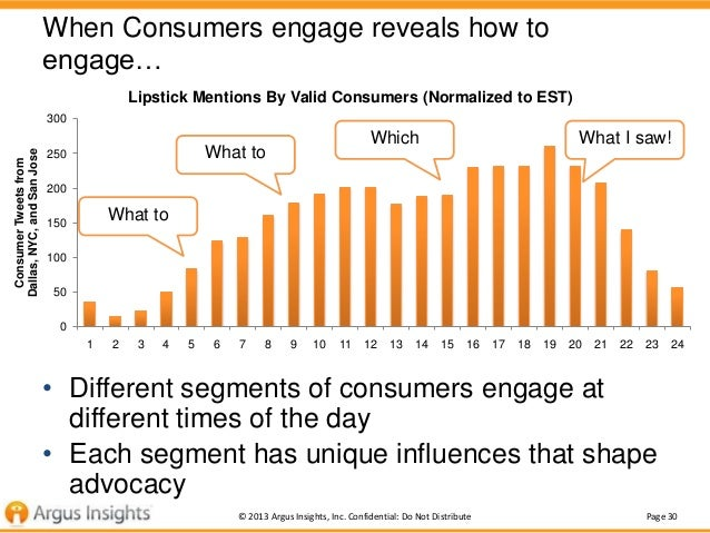 When Consumers engage reveals how to engage… Lipstick Mentions By Valid Consumers (Normalized to EST)  Consumer Tweets fro...