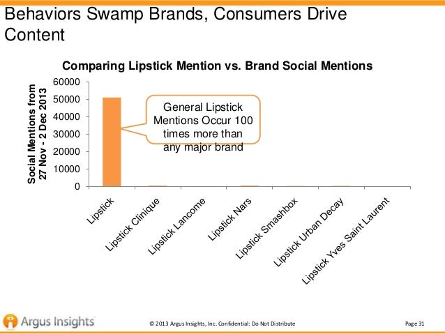 Behaviors Swamp Brands, Consumers Drive Content Social Mentions from 27 Nov - 2 Dec 2013  Comparing Lipstick Mention vs. B...
