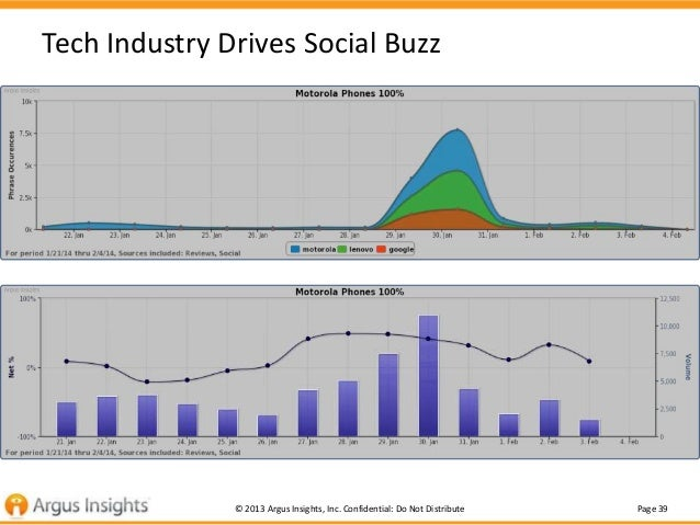 Tech Industry Drives Social Buzz  © 2013 Argus Insights, Inc. Confidential: Do Not Distribute  Page 39