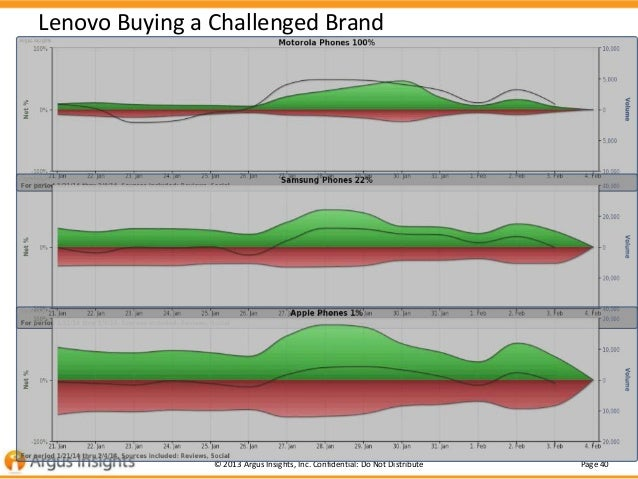 Lenovo Buying a Challenged Brand  © 2013 Argus Insights, Inc. Confidential: Do Not Distribute  Page 40
