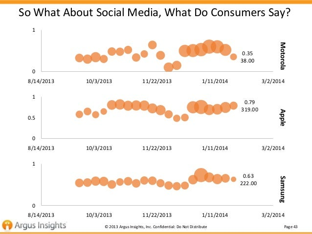 So What About Social Media, What Do Consumers Say? 1  0 8/14/2013  10/3/2013  11/22/2013  1/11/2014  1  Motorola  0.35 38....