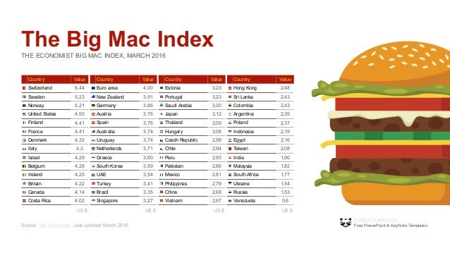 [Imagem: bigmac-index-powerpoint-template-free-3-...1458896782]