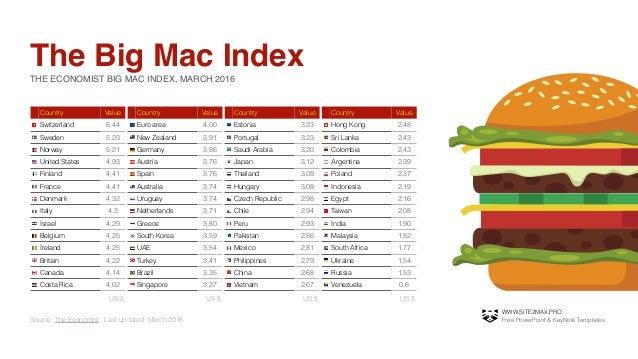 big mac index
