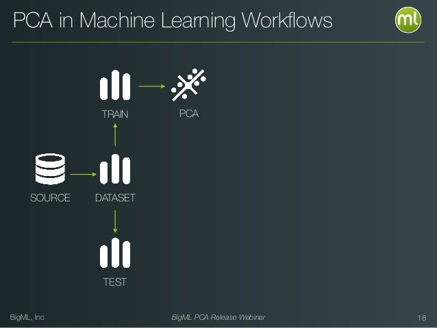 BigML, Inc BigML PCA Release Webinar 18 PCA PCA in Machine Learning Workflows SOURCE DATASET TRAIN TEST