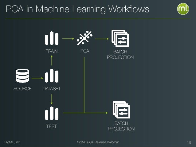 BigML, Inc BigML PCA Release Webinar 19 BATCH PROJECTION PCA in Machine Learning Workflows BATCH PROJECTION SOURCE DATASET ...