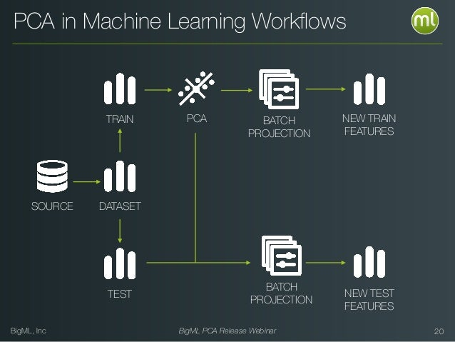 BigML, Inc BigML PCA Release Webinar 20 NEW TRAIN FEATURES NEW TEST FEATURES PCA in Machine Learning Workflows BATCH PROJEC...