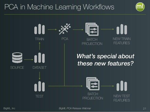BigML, Inc BigML PCA Release Webinar 21 PCA in Machine Learning Workflows NEW TRAIN FEATURES NEW TEST FEATURES BATCH PROJEC...
