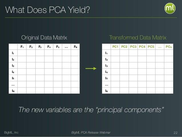 BigML, Inc BigML PCA Release Webinar 22 Original Data Matrix F1 F2 F3 F4 F5 … FN I1 I2 I3 I4 I5 … IN Transformed Data Matr...