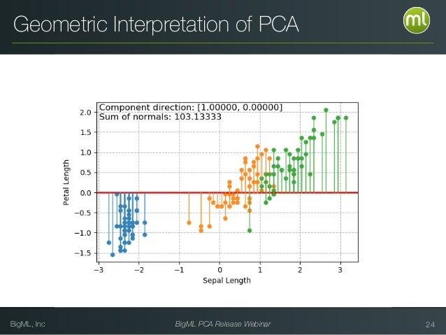 BigML, Inc BigML PCA Release Webinar 24 Geometric Interpretation of PCA