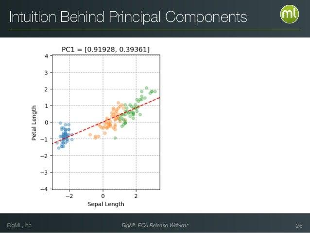 BigML, Inc BigML PCA Release Webinar 25 Intuition Behind Principal Components