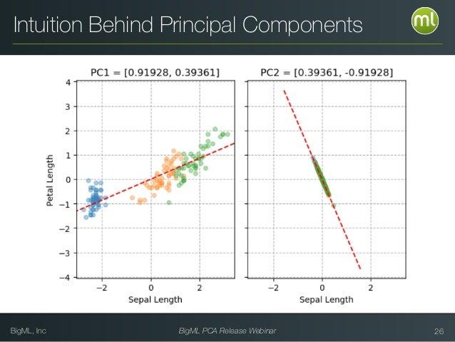 BigML, Inc BigML PCA Release Webinar 26 Intuition Behind Principal Components