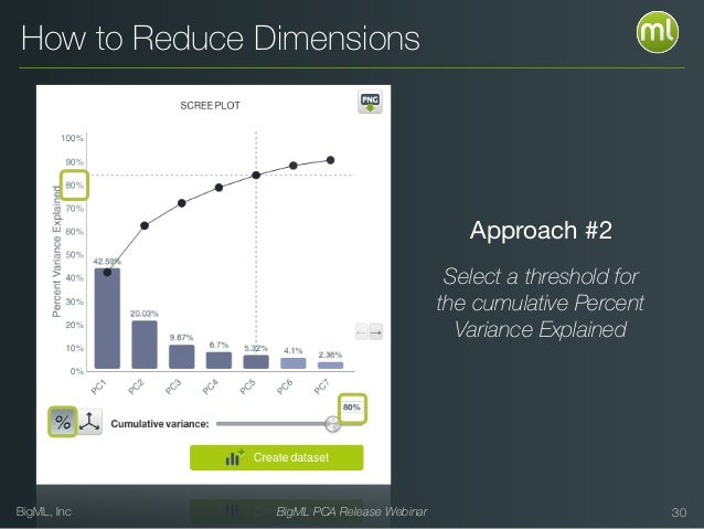 BigML, Inc BigML PCA Release Webinar 30 How to Reduce Dimensions Approach #2 Select a threshold for the cumulative Percent...