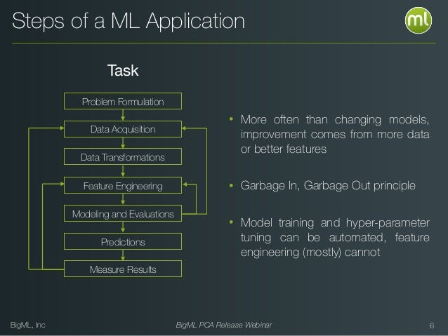 BigML, Inc BigML PCA Release Webinar Steps of a ML Application Problem Formulation Data Acquisition Feature Engineering Mo...
