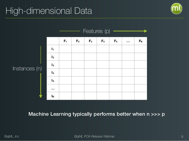 BigML, Inc BigML PCA Release Webinar High-dimensional Data 9 F1 F2 F3 F4 F5 … FN I1 I2 I3 I4 I5 … IN Features (p) Instance...