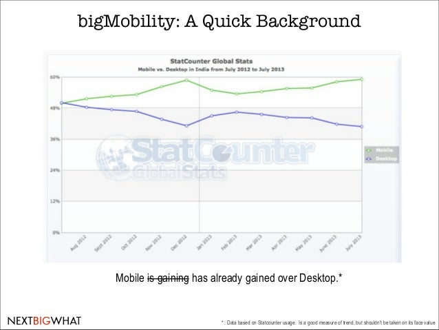 The bigMobility Trend in India [NextBigWhat Research] Slide 2